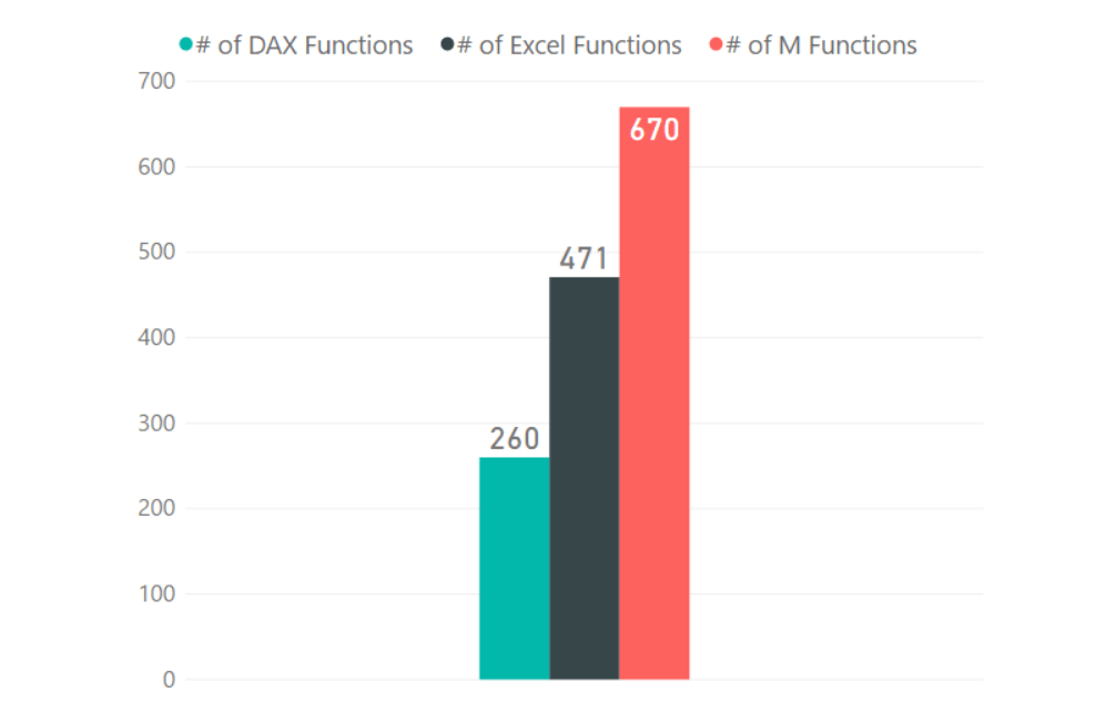 The Great Function Project - Part 1 - PowerPivotPro