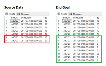 Source Data and End Goal