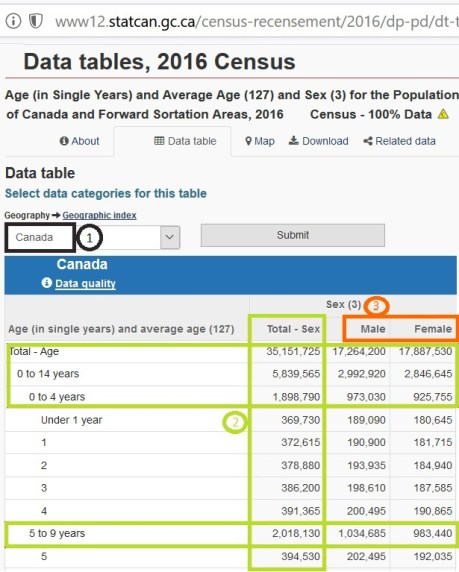 Census Data Tables