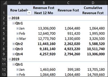 cumulative revenue fcst