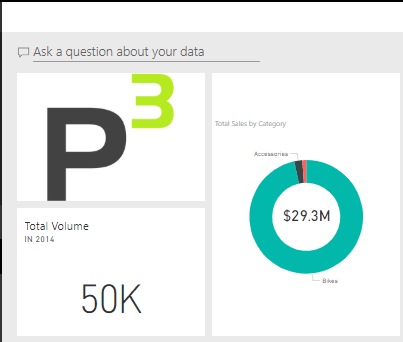 Visualizations in Power BI Dashboard final results