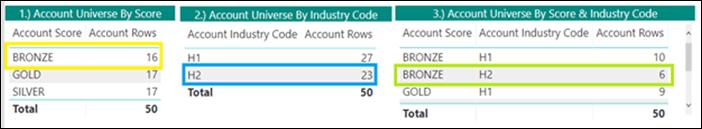 by score, by industry code, by score & industry code