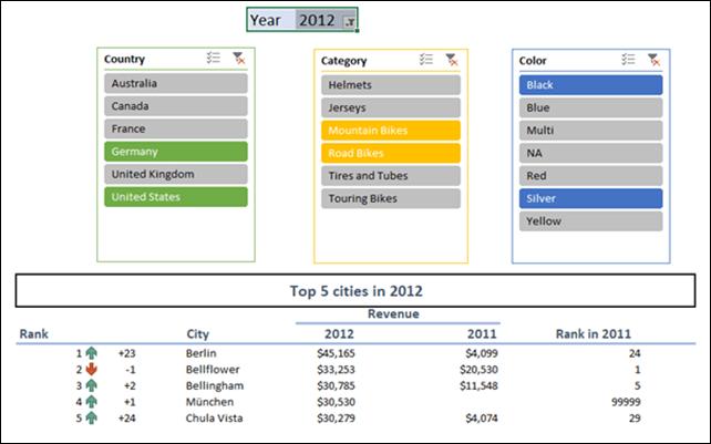 Top 5 cities
