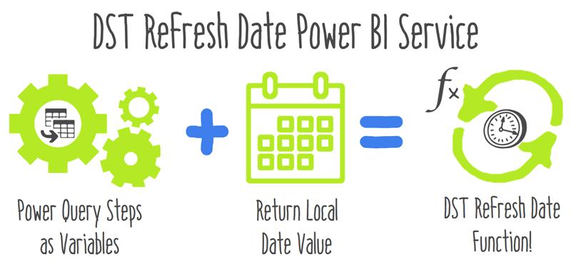 Daylight Savings Time Refresh Data in Power BI