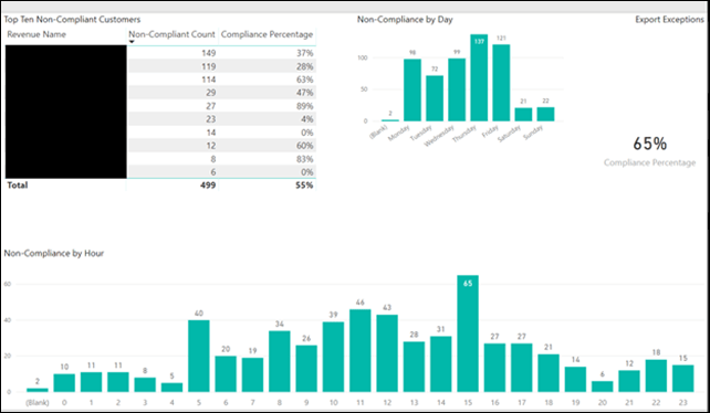 updated Power BI with non compliance info