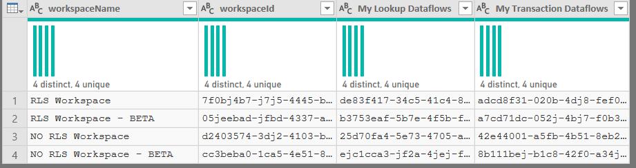 Dataflow parameters - table result