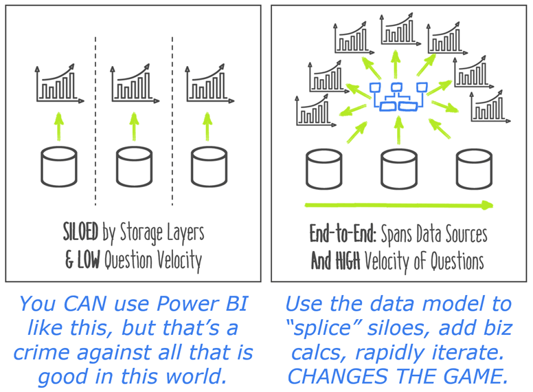 It's Very Easy to Misuse Power BI as a Visualization or Reporting Tool. Harness the Data Model for the REAL Power.