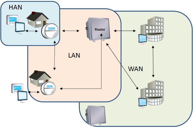 Diagram Home Area Networks Han Home Area Network Han Wiring Diagram