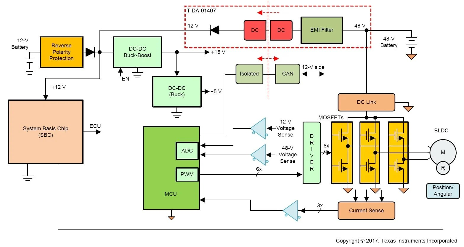 hight resolution of system block diagram of 48 v battery driven inverter and implementation of tida 01407 click on image to enlarge