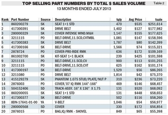 Table 2 - Click image to view larger (Source: ADP Lightspeed)