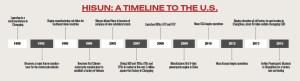 Hisun timeline