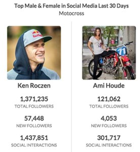 On its homepage, Hookit displays the top athletes in social media across a variety of sports. Recently Ken Roczen and Ami Houde held the top spots in motocross.