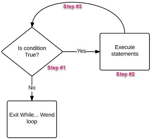VBA Loops Explained: Complete Tutorial On 6 Essential