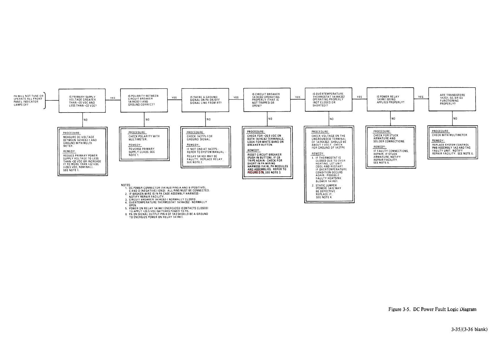 hight resolution of fault logic diagram