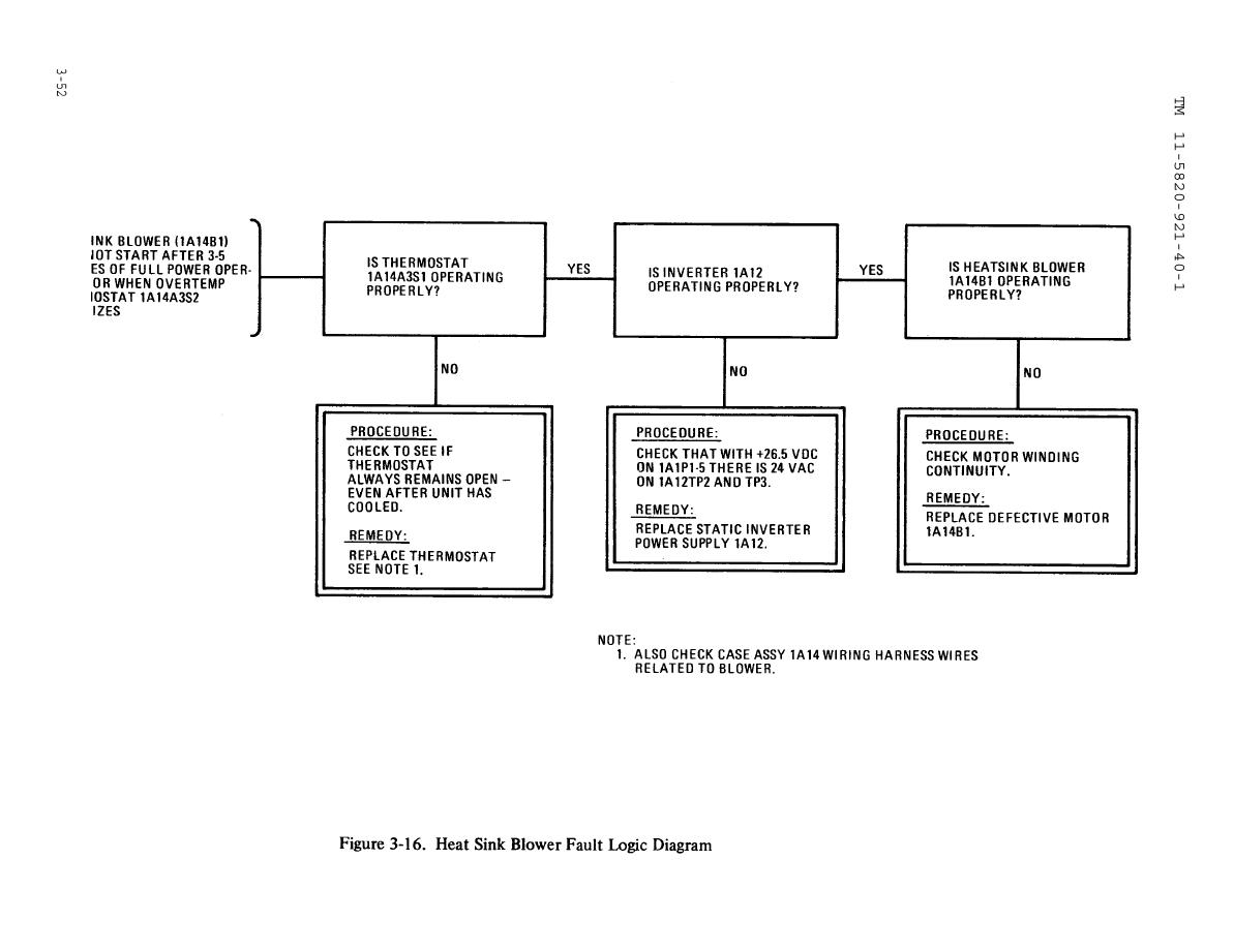 Figure 3-16. Heat Sink Blower fault Logic Diagram