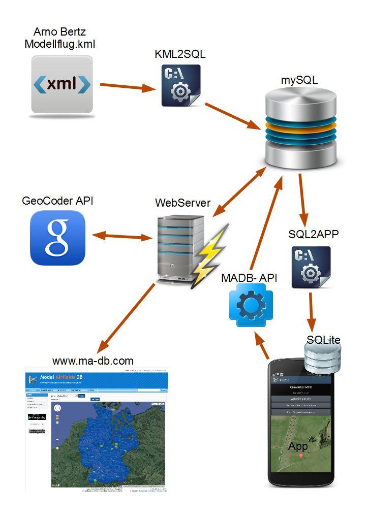 Modellflugplätze Datenbank System