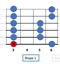 minor pentatonic the g is the note on the 3rd fret of the low e string that s the starting note and the r means root the musical theory term for  [ 1394 x 732 Pixel ]