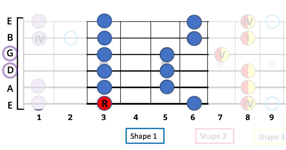 medium resolution of  minor pentatonic the g is the note on the 3rd fret of the low e string that s the starting note and the r means root the musical theory term for