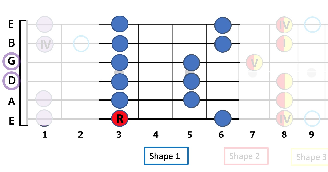 hight resolution of  minor pentatonic the g is the note on the 3rd fret of the low e string that s the starting note and the r means root the musical theory term for