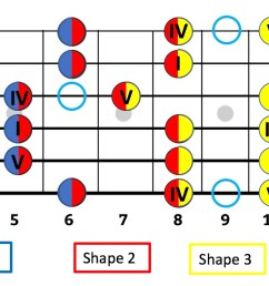within the shapes this is why thinking in numbers and intervals can be more valuable and far easier to a guitar player than thinking in note names  [ 2080 x 666 Pixel ]