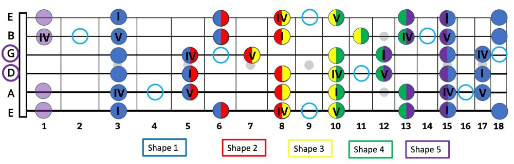 medium resolution of  within the shapes this is why thinking in numbers and intervals can be more valuable and far easier to a guitar player than thinking in note names
