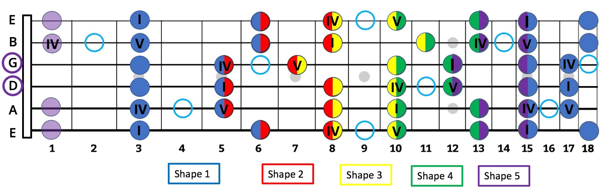 hight resolution of  within the shapes this is why thinking in numbers and intervals can be more valuable and far easier to a guitar player than thinking in note names