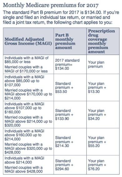 Medicare Plans