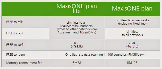 Maxis Unlimited Trick 2019