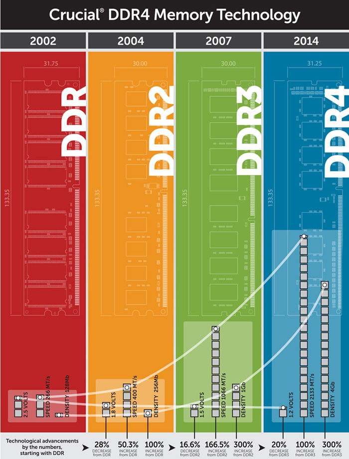 DDR-VS-DDR2-VS-DDR3-VS-DDR4-Memory-Technology