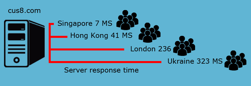 server-response-time-to-long-distance