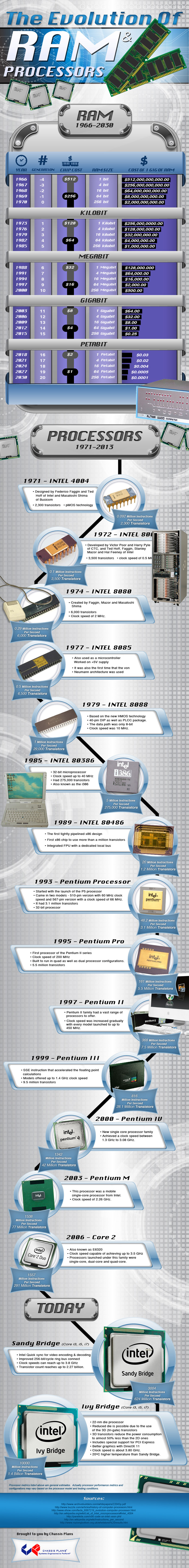 the-evolution-of-ram-and-processors