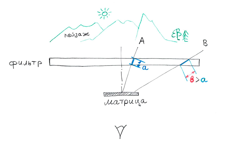 Ход лучей, проходящих нейтрально-серый градиентный фильтр при использовании широкоугольного объектива