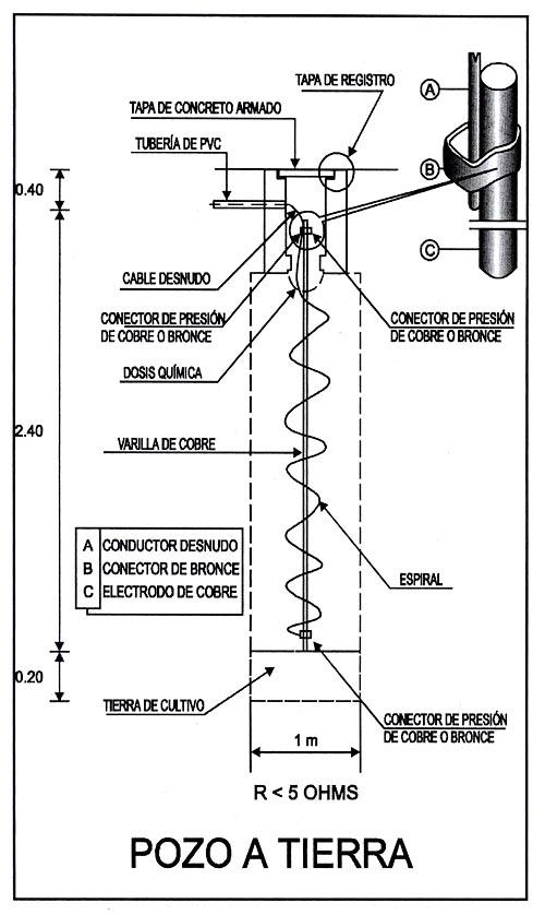 Sistema de Pozo a Tierra  Instalacin de Puesta a Tierra
