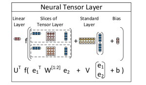Neural Tensor Layer