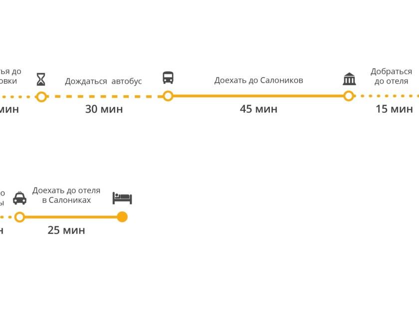 Сравнение способов добраться из аэропорта Салоников до центра города