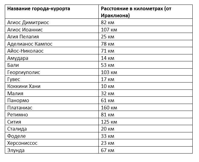 Таблица: расстояние от аэропорта Ираклиона до популярных курортов Крита