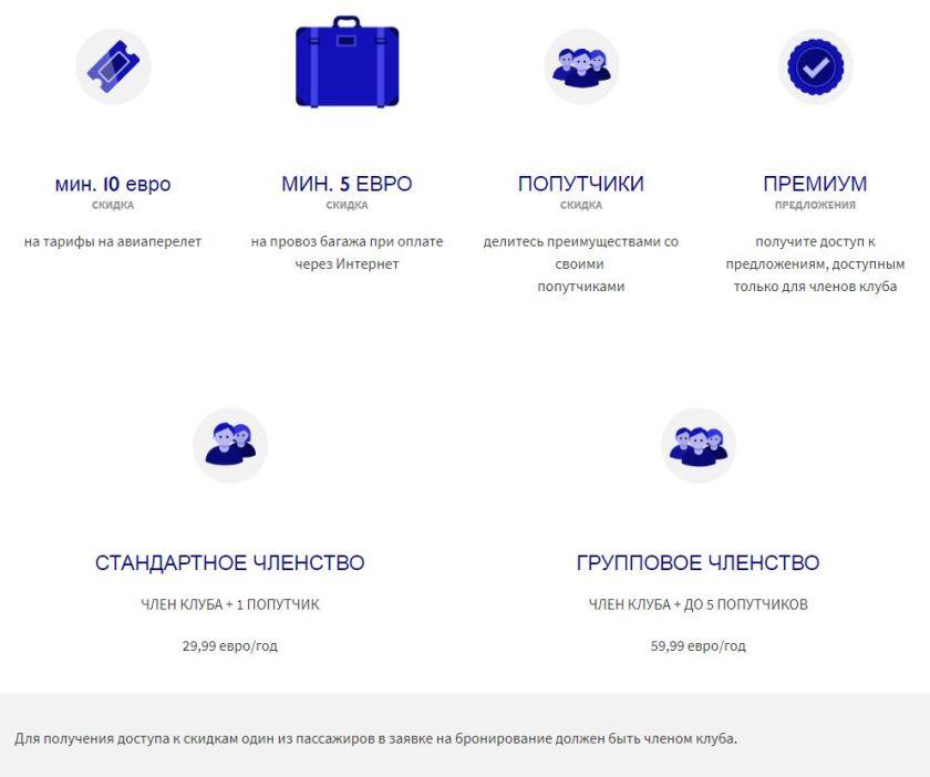 Инфографика: правила программы WIZZ Discount
