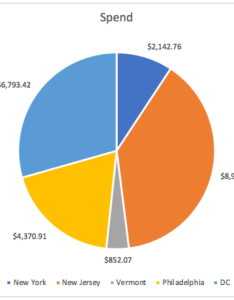 Excel pie chart bottom legend also  google sheets resources that will make your life rh ppchero