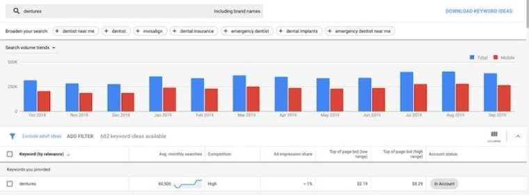 Google Ads keyword planner results and graph