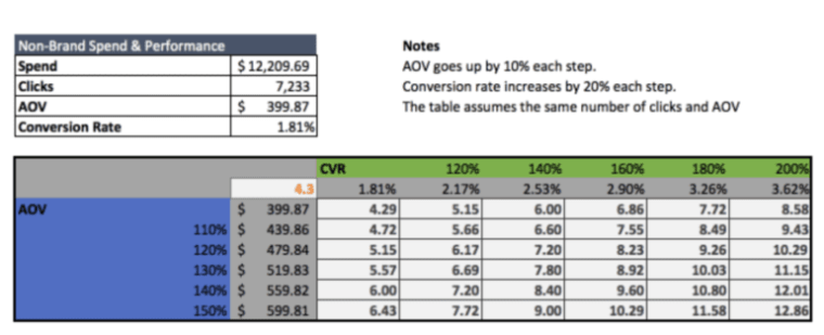 Data Table Example in Microsoft Excel