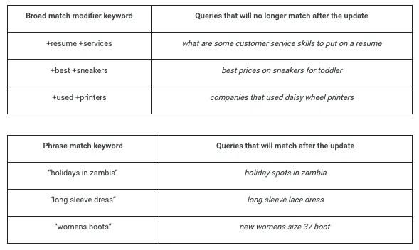 Google Ads Help Keyword Match Types