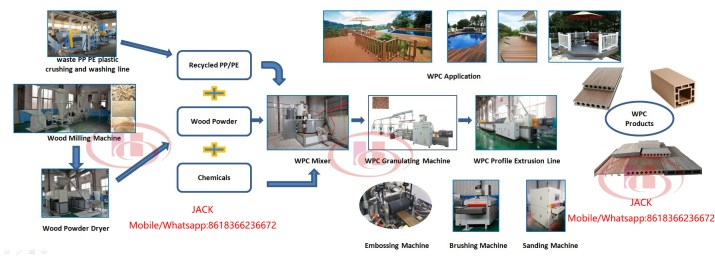 WPC extrusion process