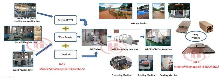 Processus d'extrusion WPC bois composite plastique