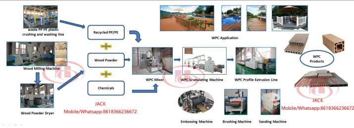 extrusion de Bois Composite Plastique WPC