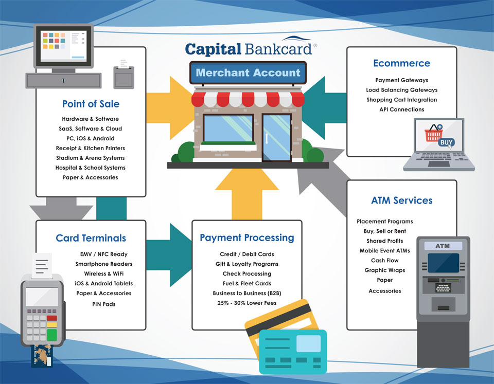 capital bankcard services infographic
