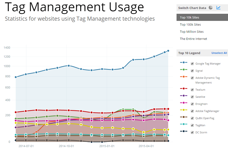 Tag Management Usage