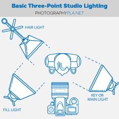 Studio Lighting Diagram Problem Solving Three Point Www Toyskids Co Blog Tutorials How To Set Up Basic For Interview Setup