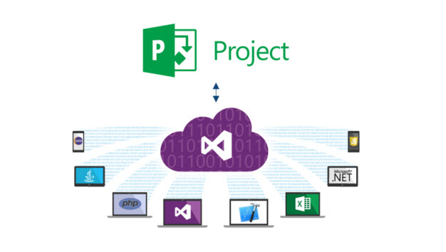 Integration] Visual Studio and Project - Modern Work Blog - Project