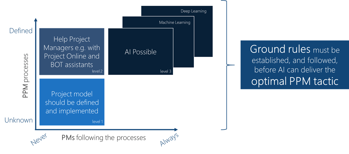 AI, BOTS and PPM] A journey towards better project outcome - Modern