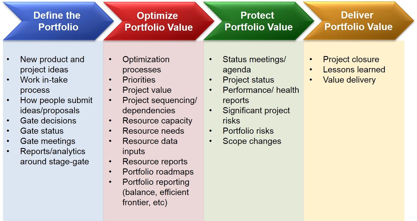hight resolution of communicate portfolio value